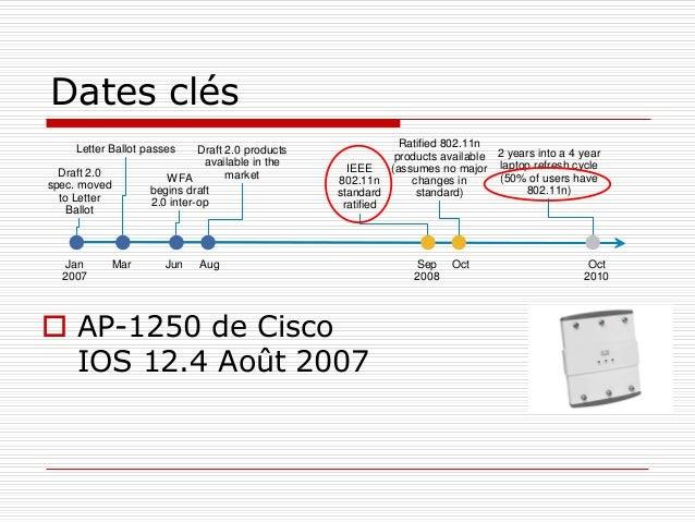 Dates clés  AP-1250 de Cisco IOS 12.4 Août 2007 Draft 2.0 spec. moved to Letter Ballot Letter Ballot passes Jan 2007 Mar ...