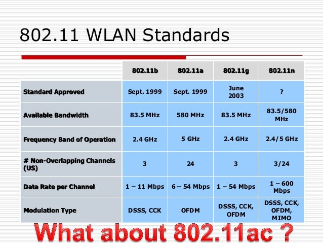 802.11 WLAN Standards 802.11b 802.11a 802.11g 802.11n Standard Approved Sept. 1999 Sept. 1999 June 2003 ? Available Bandwi...