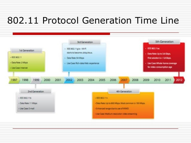 802.11 Protocol Generation Time Line