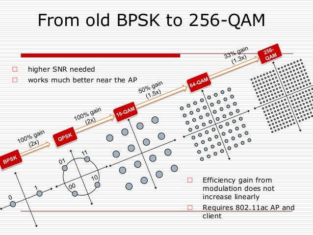 From old BPSK to 256-QAM  Efficiency gain from modulation does not increase linearly  Requires 802.11ac AP and client  ...