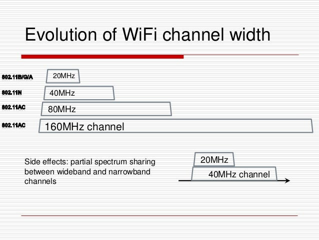 Evolution of WiFi channel width Side effects: partial spectrum sharing between wideband and narrowband channels 40MHz chan...