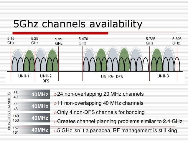 5Ghz channels availability 40MHz 40MHz 40MHz 40MHz 5.25 GHz 5.35 GHz 5.470 GHz 5.725 GHz 5.825 GHz 5.15 GHz UNII-1 UNII-2 ...
