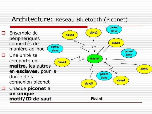 Architecture: Réseau Bluetooth (Piconet) master slave5 slave1 Piconet slave3 slave2 slave4 slave7 slave6 parked slave park...
