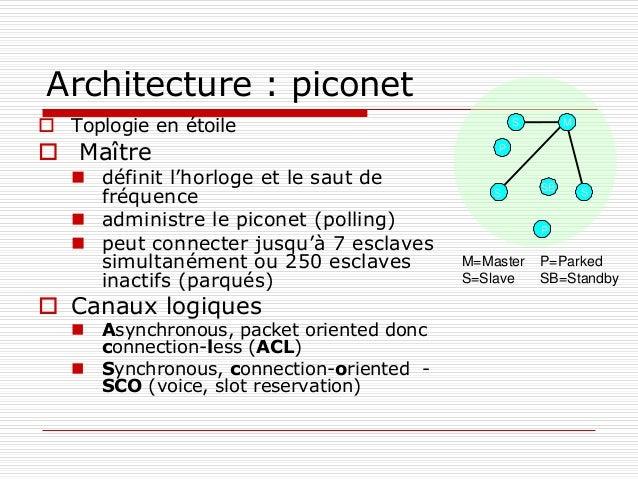 Architecture : piconet  Toplogie en étoile  Maître  définit l'horloge et le saut de fréquence  administre le piconet (...
