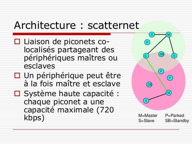 Architecture : scatternet  Liaison de piconets co- localisés partageant des périphériques maîtres ou esclaves  Un périph...