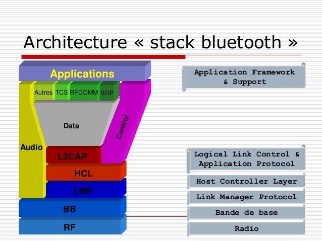 Architecture « stack bluetooth » Application Framework & Support RF BB LMP HCL L2CAP Autres TCS RFCOMM Data SDP Applicatio...