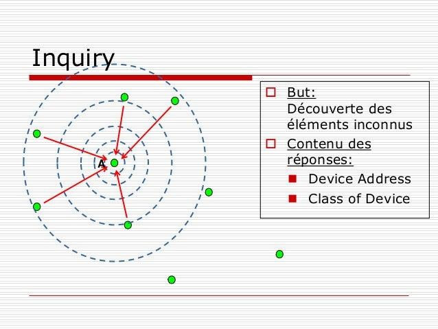 A  But: Découverte des éléments inconnus  Contenu des réponses:  Device Address  Class of Device Inquiry