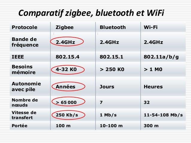 Comparatif zigbee, bluetooth et WiFi Protocole Zigbee Bluetooth Wi-Fi Bande de fréquence 2.4GHz 2.4GHz 2.4GHz IEEE 802.15....