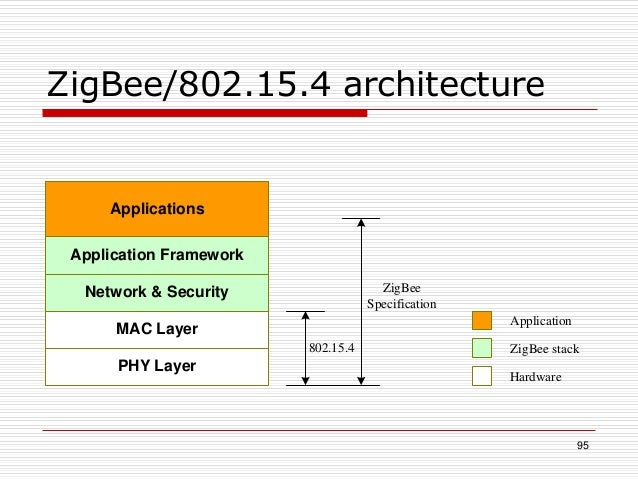 95 ZigBee/802.15.4 architecture PHY Layer MAC Layer Network & Security Application Framework Applications 802.15.4 ZigBee ...