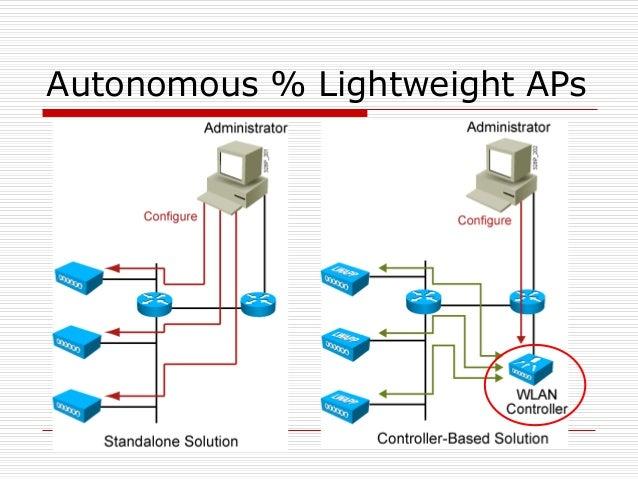 Autonomous % Lightweight APs
