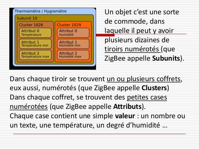 Un objet c'est une sorte de commode, dans laquelle il peut y avoir plusieurs dizaines de tiroirs numérotés (que ZigBee app...