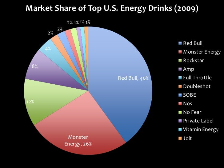 an analysis of the topic of the market for the energy drinks Market research reports data and analysis on the soft drinks industry, with soft drinks market share and industry trends global sports and energy drinks.