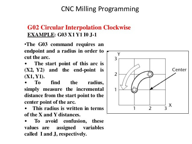 G02 Circular Interpolation Clockwise EXAMPLE: G03 X1 Y1 I0 J-1 •The G03 command requires an endpoint and a radius in order...