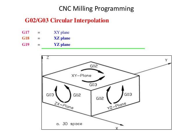 G17 = XY plane G18 = XZ plane G19 = YZ plane G02/G03 Circular Interpolation CNC Milling Programming