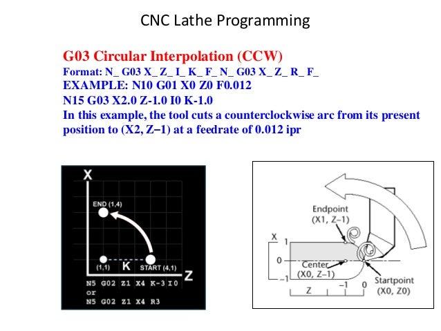 G03 Circular Interpolation (CCW) Format: N_ G03 X_ Z_ I_ K_ F_ N_ G03 X_ Z_ R_ F_ EXAMPLE: N10 G01 X0 Z0 F0.012 N15 G03 X2...