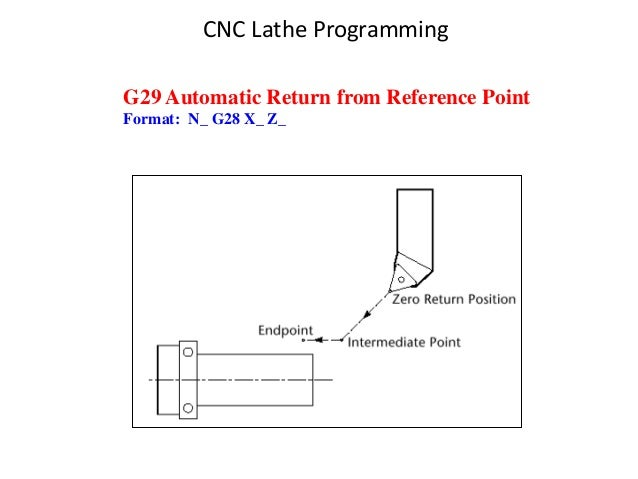 G29 Automatic Return from Reference Point Format: N_ G28 X_ Z_ CNC Lathe Programming