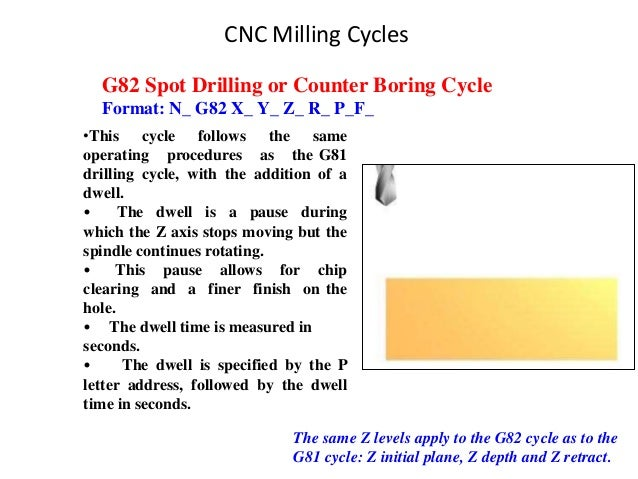 CNC Milling Cycles G82 Spot Drilling or Counter Boring Cycle Format: N_ G82 X_ Y_ Z_ R_ P_F_ •This cycle follows the same ...