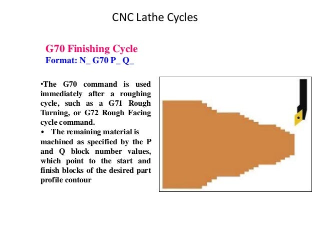 G70 Finishing Cycle Format: N_ G70 P_ Q_ •The G70 command is used immediately after a roughing cycle, such as a G71 Rough ...