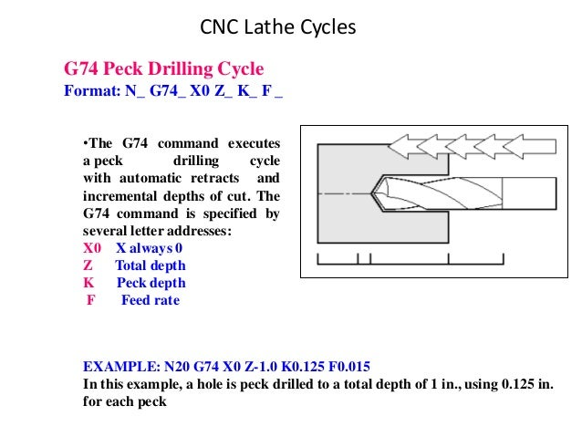 CNC Lathe Cycles G74 Peck Drilling Cycle Format: N_ G74_ X0 Z_ K_ F _ EXAMPLE: N20 G74 X0 Z-1.0 K0.125 F0.015 In this exam...