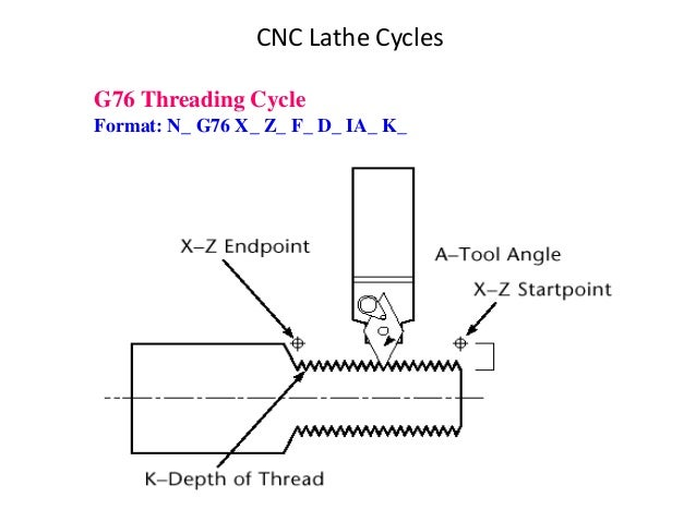 G76 Threading Cycle Format: N_ G76 X_ Z_ F_ D_ IA_ K_ CNC Lathe Cycles