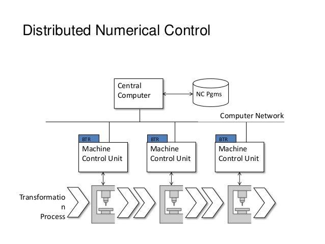 Distributed Numerical Control Machine Control Unit Transformatio n Process Machine Control Unit Machine Control Unit Centr...