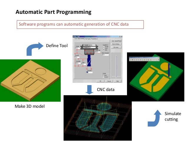 Automatic Part Programming Software programs can automatic generation of CNC data Make 3D model Define Tool CNC data Simul...