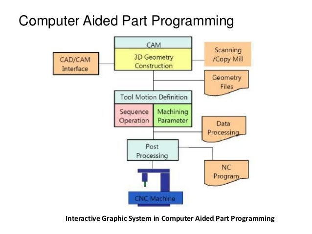 Interactive Graphic System in Computer Aided Part Programming Computer Aided Part Programming