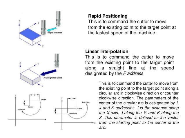 Rapid Positioning This is to command the cutter to move from the existing point to the target point at the fastest speed o...