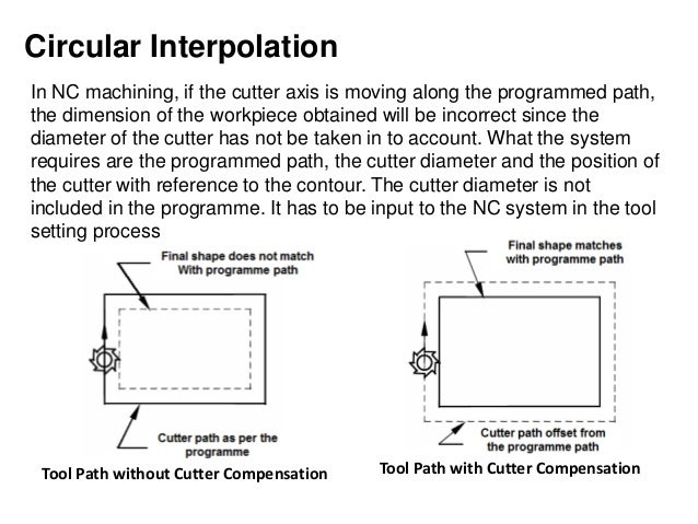 Circular Interpolation Tool Path without Cutter Compensation Tool Path with Cutter Compensation In NC machining, if the cu...