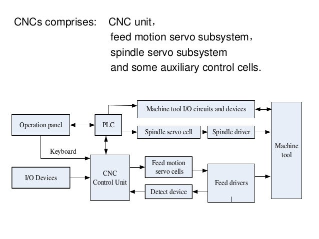 CNCs comprises: CNC unit, feed motion servo subsystem, spindle servo subsystem and some auxiliary control cells. Operation...