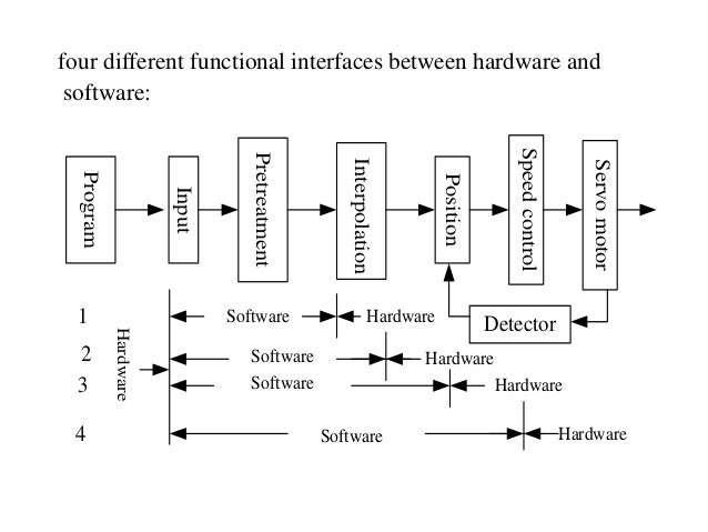 four different functional interfaces between hardware and software: Program Input Interpolation Position Pretreatment Spee...