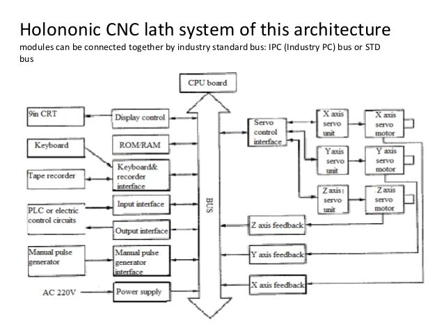 Holononic CNC lath system of this architecture modules can be connected together by industry standard bus: IPC (Industry P...