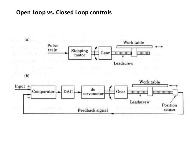 Open Loop vs. Closed Loop controls
