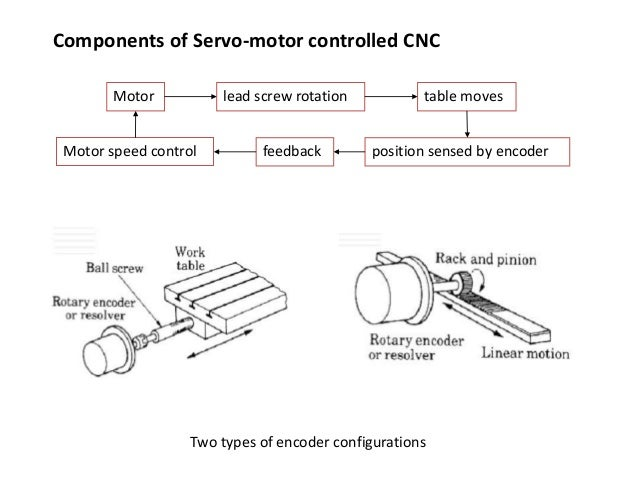 Components of Servo-motor controlled CNC Motor speed control Two types of encoder configurations Motor lead screw rotation...