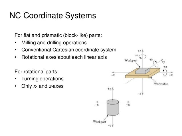 NC Coordinate Systems For flat and prismatic (block-like) parts: • Milling and drilling operations • Conventional Cartesia...