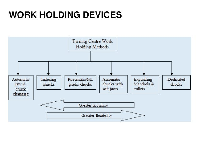 WORK HOLDING DEVICES