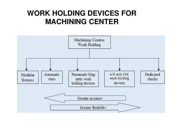 WORK HOLDING DEVICES FOR MACHINING CENTER
