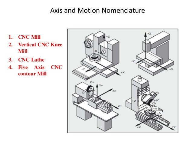 Axis and Motion Nomenclature 1. CNC Mill 2. Vertical CNC Knee Mill 3. CNC Lathe 4. Five Axis CNC contour Mill
