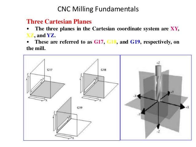 CNC Milling Fundamentals Three Cartesian Planes • The three planes in the Cartesian coordinate system are XY, XZ, and YZ. ...