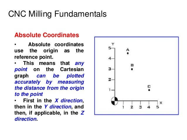 CNC Milling Fundamentals Absolute Coordinates • Absolute coordinates use the origin as the reference point. • This means t...