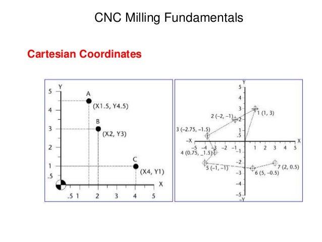 CNC Milling Fundamentals Cartesian Coordinates