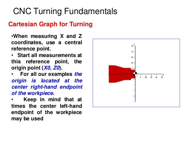 CNC Turning Fundamentals Cartesian Graph for Turning •When measuring X and Z coordinates, use a central reference point. •...