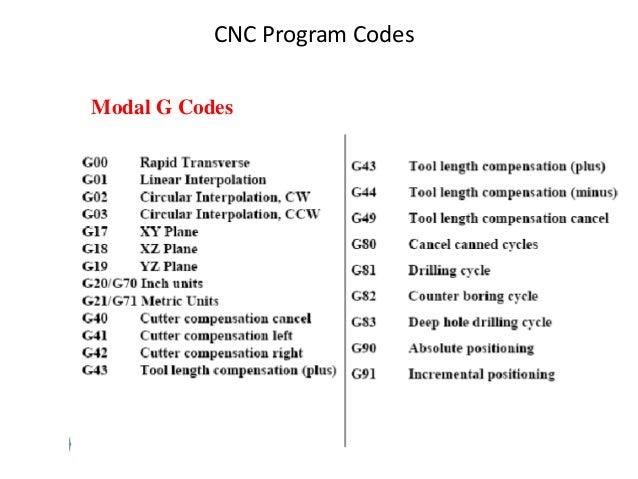 CNC Program Codes Modal G Codes