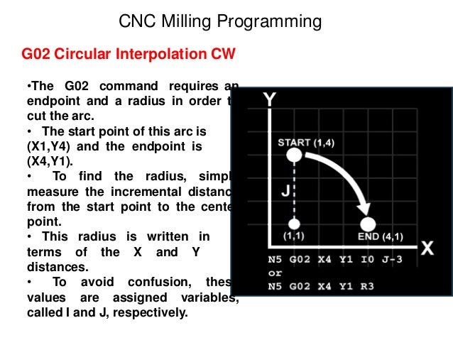 G02 Circular Interpolation CW CNC Milling Programming •The G02 command requires an endpoint and a radius in order to cut t...