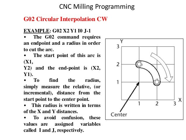 G02 Circular Interpolation CW CNC Milling Programming EXAMPLE: G02 X2 Y1 I0 J-1 • The G02 command requires an endpoint and...