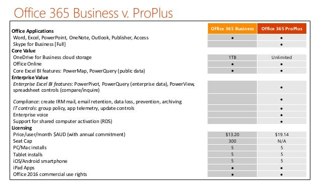 microsoft office 365 plan comparison chart