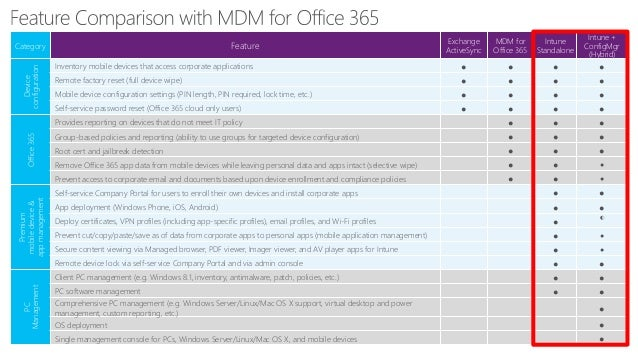 Introduction to Microsoft 365 Enterprise