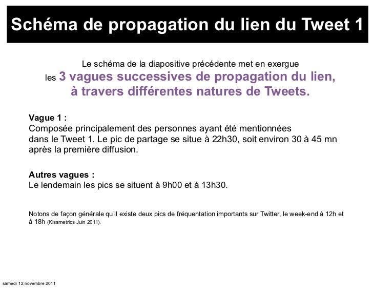 Schéma de propagation du lien du Tweet 1                             Le schéma de la diapositive précédente met en exergue...