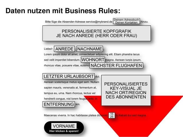 Daten nutzen mit Business Rules: