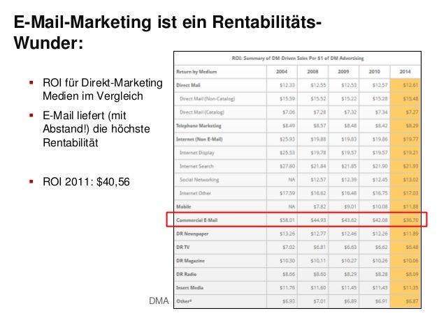  ROI für Direkt-MarketingMedien im Vergleich E-Mail liefert (mitAbstand!) die höchsteRentabilität ROI 2011: $40,56DMAE-...